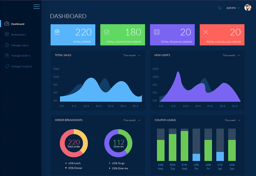 30  best admin dashboard psd templates